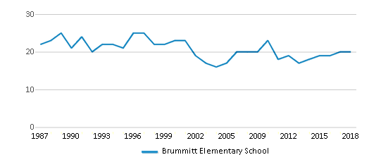 This chart display the total teachers of Brummitt Elementary School by year, with the latest 2017-18 school year data.