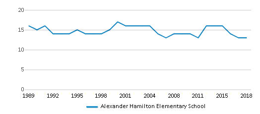 This chart display the total teachers of Alexander Hamilton Elementary School by year, with the latest 2017-18 school year data.