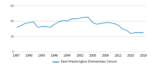 This chart display the total teachers of East Washington Elementary School by year, with the latest 2017-18 school year data.
