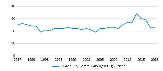 This chart display the total teachers of Union City Community Jr/sr High School by year, with the latest 2017-18 school year data.