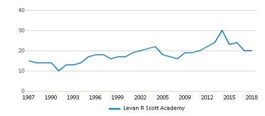 This chart display the total teachers of Levan R Scott Academy by year, with the latest 2017-18 school year data.