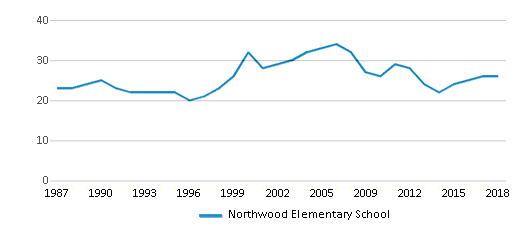This chart display the total teachers of Northwood Elementary School by year, with the latest 2017-18 school year data.