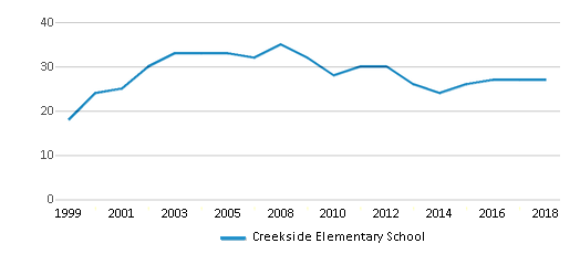 This chart display the total teachers of Creekside Elementary School by year, with the latest 2017-18 school year data.