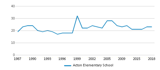 This chart display the total teachers of Acton Elementary School by year, with the latest 2017-18 school year data.