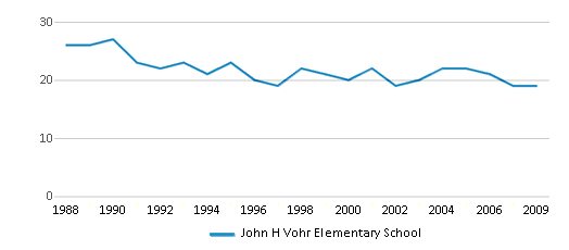 This chart display the total teachers of John H Vohr Elementary School by year, with the latest 2008-09 school year data.
