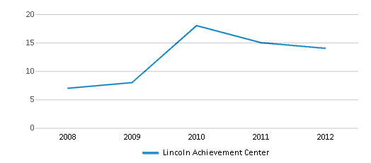 This chart display the total teachers of Lincoln Achievement Center by year, with the latest 2011-12 school year data.
