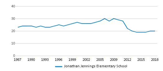 This chart display the total teachers of Jonathan Jennings Elementary School by year, with the latest 2017-18 school year data.