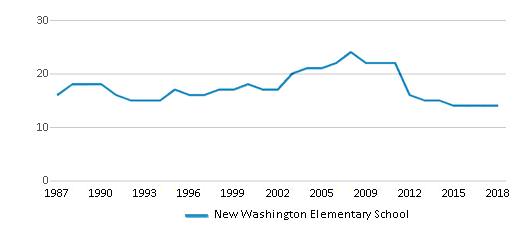 This chart display the total teachers of New Washington Elementary School by year, with the latest 2017-18 school year data.