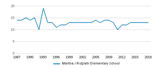 This chart display the total teachers of Martha J Ridpath Elementary School by year, with the latest 2017-18 school year data.