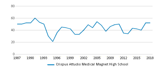 This chart display the total teachers of Crispus Attucks Medical Magnet High School by year, with the latest 2017-18 school year data.
