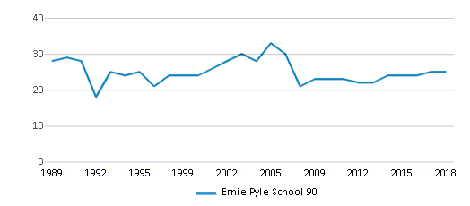 This chart display the total teachers of Ernie Pyle School 90 by year, with the latest 2017-18 school year data.
