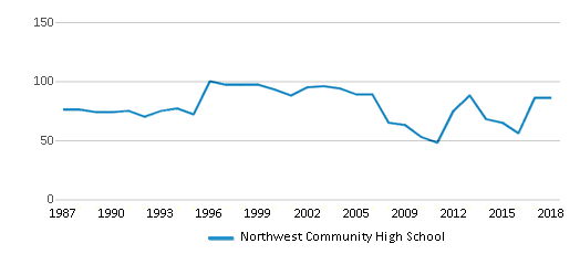 This chart display the total teachers of Northwest Community High School by year, with the latest 2017-18 school year data.