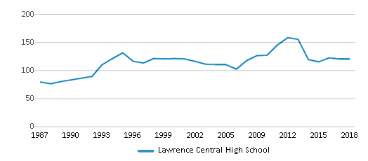 This chart display the total teachers of Lawrence Central High School by year, with the latest 2017-18 school year data.