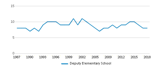 This chart display the total teachers of Deputy Elementary School by year, with the latest 2017-18 school year data.