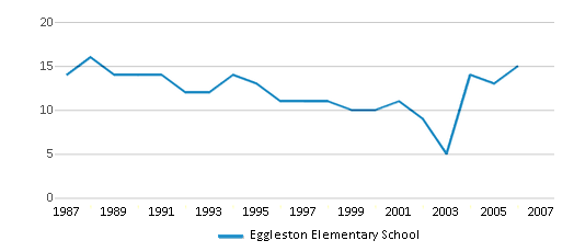 This chart display the total teachers of Eggleston Elementary School by year, with the latest 2005-06 school year data.