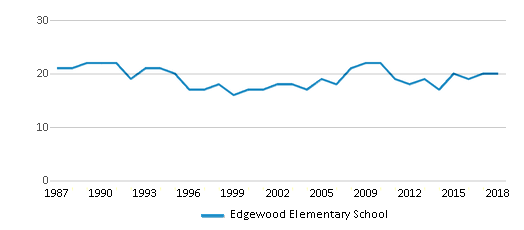 This chart display the total teachers of Edgewood Elementary School by year, with the latest 2017-18 school year data.