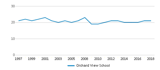This chart display the total teachers of Orchard View School by year, with the latest 2017-18 school year data.
