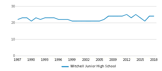 This chart display the total teachers of Mitchell Junior High School by year, with the latest 2017-18 school year data.