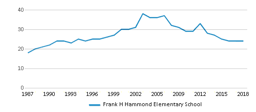 This chart display the total teachers of Frank H Hammond Elementary School by year, with the latest 2017-18 school year data.