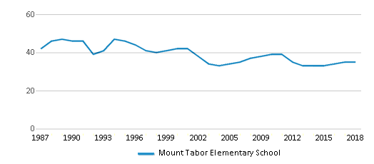 This chart display the total teachers of Mount Tabor Elementary School by year, with the latest 2017-18 school year data.