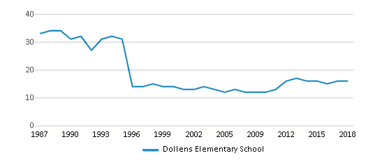 This chart display the total teachers of Dollens Elementary School by year, with the latest 2017-18 school year data.