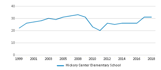 This chart display the total teachers of Hickory Center Elementary School by year, with the latest 2017-18 school year data.