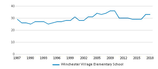 This chart display the total teachers of Winchester Village Elementary School by year, with the latest 2017-18 school year data.