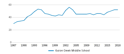 This chart display the total teachers of Guion Creek Middle School by year, with the latest 2017-18 school year data.