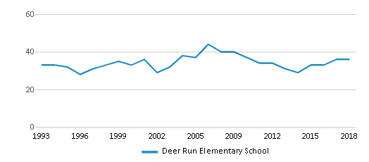 This chart display the total teachers of Deer Run Elementary School by year, with the latest 2017-18 school year data.
