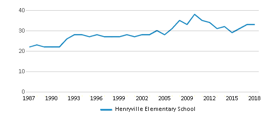 This chart display the total teachers of Henryville Elementary School by year, with the latest 2017-18 school year data.