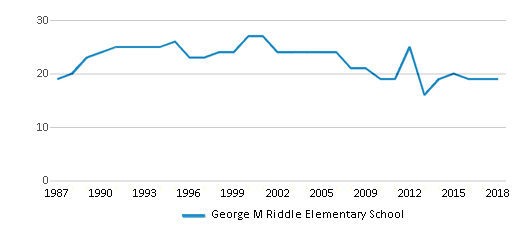 This chart display the total teachers of George M Riddle Elementary School by year, with the latest 2017-18 school year data.