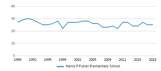 This chart display the total teachers of Henry P Fieler Elementary School by year, with the latest 2017-18 school year data.