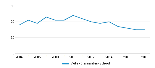 This chart display the total teachers of Wiley Elementary School by year, with the latest 2017-18 school year data.