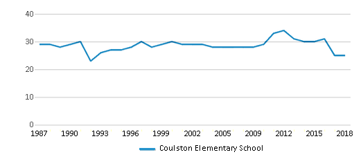 This chart display the total teachers of Coulston Elementary School by year, with the latest 2017-18 school year data.