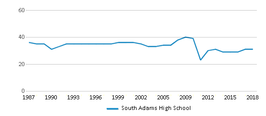 This chart display the total teachers of South Adams High School by year, with the latest 2017-18 school year data.