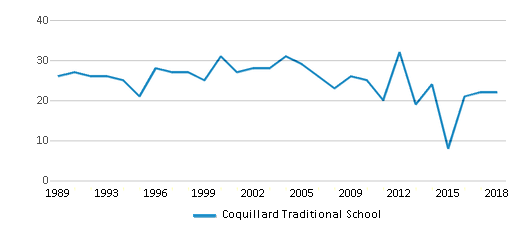 This chart display the total teachers of Coquillard Traditional School by year, with the latest 2017-18 school year data.