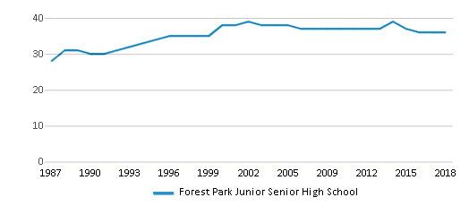 This chart display the total teachers of Forest Park Junior Senior High School by year, with the latest 2017-18 school year data.