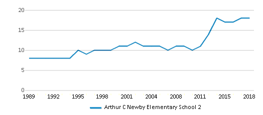 This chart display the total teachers of Arthur C Newby Elementary School 2 by year, with the latest 2017-18 school year data.