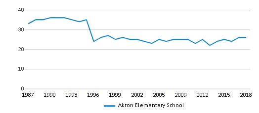 This chart display the total teachers of Akron Elementary School by year, with the latest 2017-18 school year data.