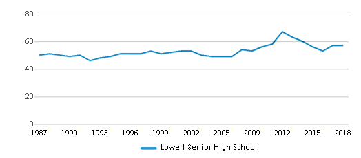 This chart display the total teachers of Lowell Senior High School by year, with the latest 2017-18 school year data.