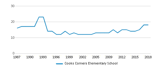 This chart display the total teachers of Cooks Corners Elementary School by year, with the latest 2017-18 school year data.