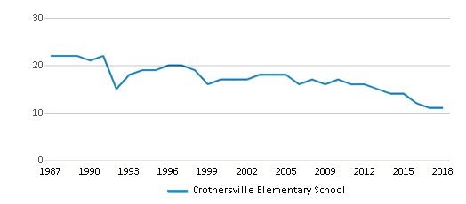This chart display the total teachers of Crothersville Elementary School by year, with the latest 2017-18 school year data.