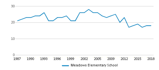 This chart display the total teachers of Meadows Elementary School by year, with the latest 2017-18 school year data.