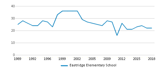 This chart display the total teachers of Eastridge Elementary School by year, with the latest 2017-18 school year data.