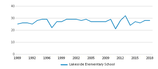 This chart display the total teachers of Lakeside Elementary School by year, with the latest 2017-18 school year data.
