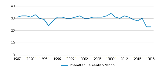 This chart display the total teachers of Chandler Elementary School by year, with the latest 2017-18 school year data.