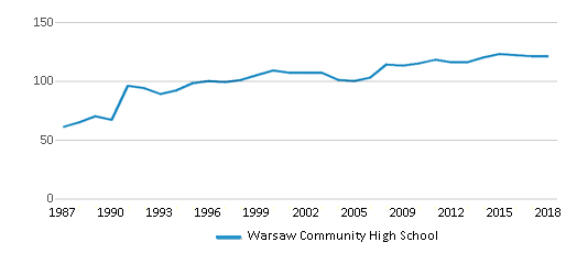 This chart display the total teachers of Warsaw Community High School by year, with the latest 2017-18 school year data.