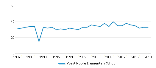 This chart display the total teachers of West Noble Elementary School by year, with the latest 2017-18 school year data.