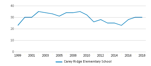 This chart display the total teachers of Carey Ridge Elementary School by year, with the latest 2017-18 school year data.