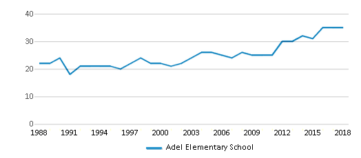 This chart display the total teachers of Adel Elementary School by year, with the latest 2017-18 school year data.